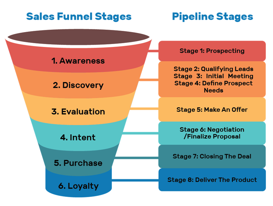 sales funnel and pipeline stages